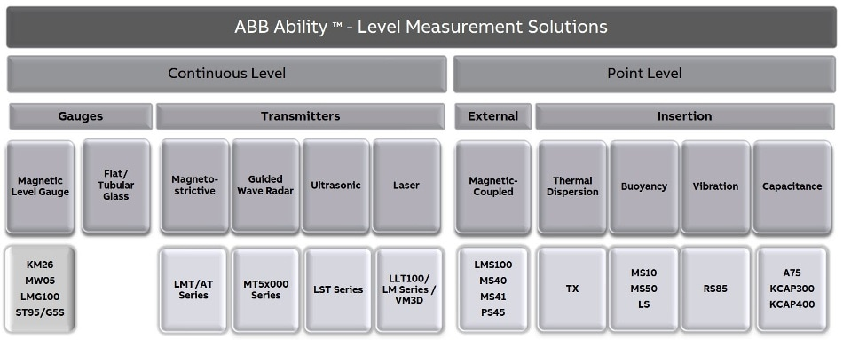 Level Measurement Solutions