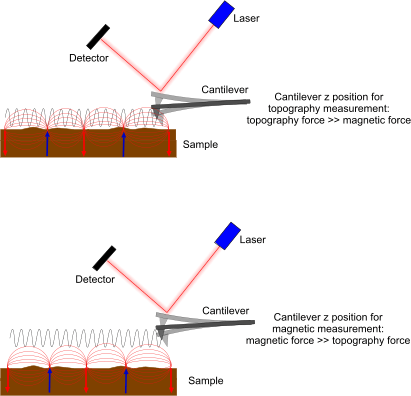 Magnetic Force Microscopy - MFM