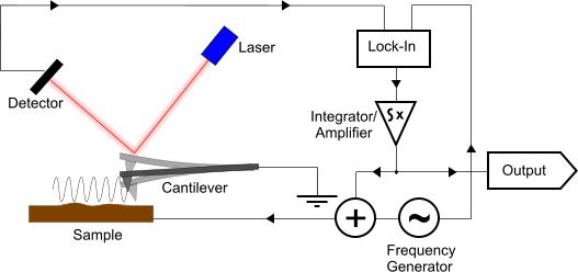 Kelvin Probe Force Microscopy - KPFM