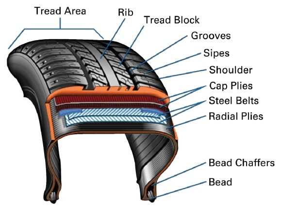 Tire structure and engineered layers.