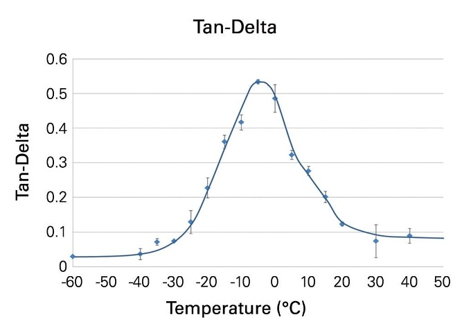 tan(d) at a frequency of 75 Hz of a tread compound of a winter tire measured at temperatures between -60°C and 40°C.