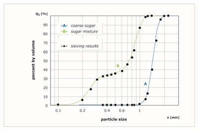 Two different sugar samples with different size distribution, one coarse (blue), one bimodal (green). CAMSIZER P4 and sieve analysis (black dots).