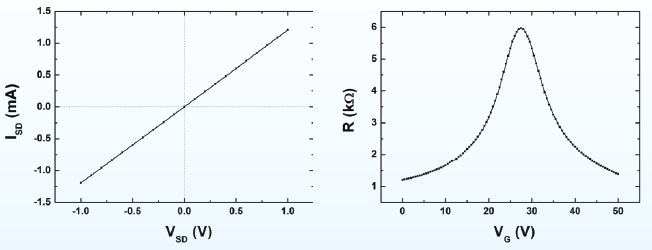 Output curve (left) and transfer curve measured at source-drain voltage of 20 mV (right), measured at room temperature and vacuum conditions on a device with W = L = 50 μm.