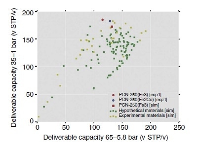 Performance plot of deliverable capacities using two different pressure swings. Shown are the predictions for the Fe-MOFs synthesized here (yellow) and in silico-predicted structures (green). Red and blue points show PCN-250.