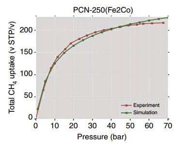 Total CH4 adsorption uptake of PCN-250 at 298 K
