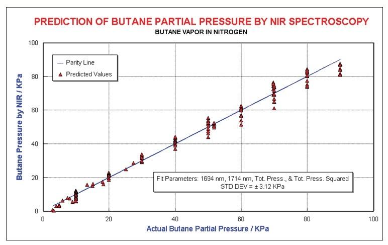 Butane results, modeling pressure non-linearity