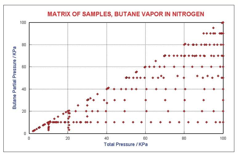 Butane Concentration Matrix