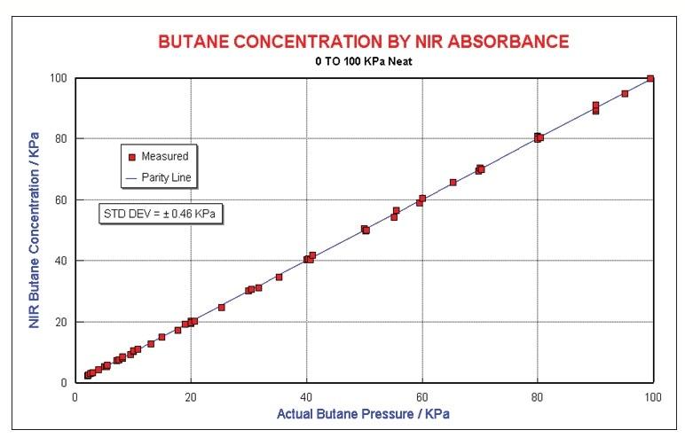 Butane results
