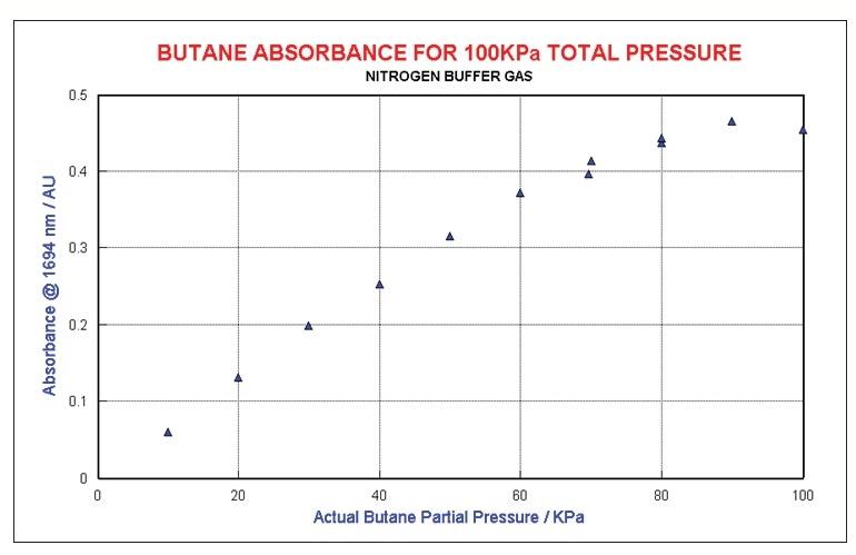 Butane at constant total pressure