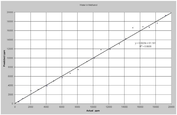 Predicted vs. Actual Water in Methanol