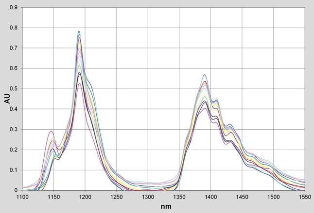 NIR Spectra of Gasoline Samples