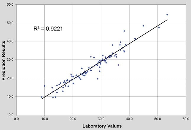 Laboratory Vs NIR %Aromatics (scatter plot)