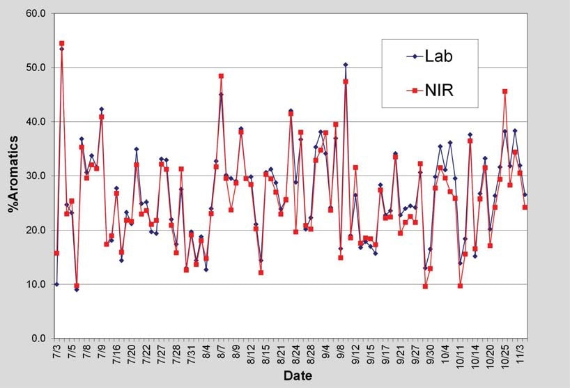 Laboratory Vs NIR % Aromatics (trend plot)