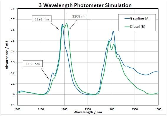 Photometer Simulation