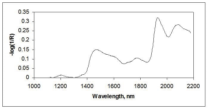 Reflectance spectra of flour