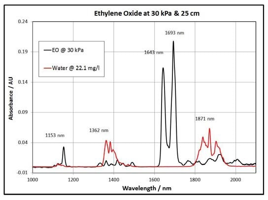 Ethylene Oxide and Water Spectra