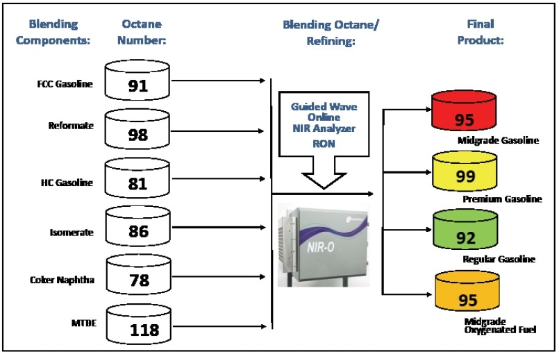 Example: Simple Blending Block Diagram with Guided Wave