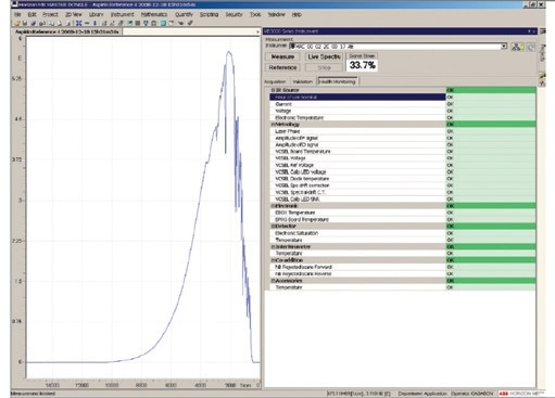 First Maintenance-Free FT-IR Analyzer