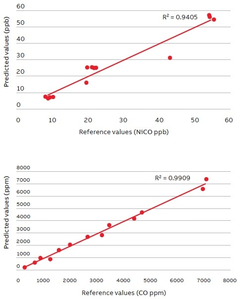 Example of ABB MBGAS-3000CH calibration performance for process chemical leak detection. Quantification of metal carbonyl (upper, LOD: 0.6 ppb) in the presence of carbon monoxide (lower, LOD: 0.14 ppm).