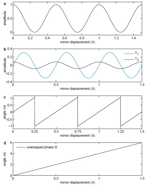(a) shows the sinusoidal signal detected by the photodetector over the relative displacement between mirrors 1 and 2. (b) shows the signals X1 and Y2 demodulated at Ω and 2Ω. (c) shows the phase angle between the normalized X1 and Y2 components given in Equation 5. (d) shows the unwrapped version of the same phase in (c) used by the PID controller to drive the PZT.