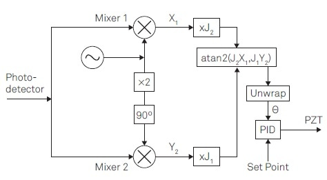 Linear phase control for interferometer stabilization requires the following steps: (1) Provide a reference signal at Ω to apply a phase modulation. (2) Apply lock-in detection to the photodetector signal to obtain the demodulation signalsX1 and Y2 at the modulation frequency Ω and its 2nd harmonic. (3) Apply correction factors J1 and J2. (4) Determine the phase _ by atan2(J2X1; J1Y2) (5) Unwrap the phase _. (6) Apply PID controller to provide feedback.