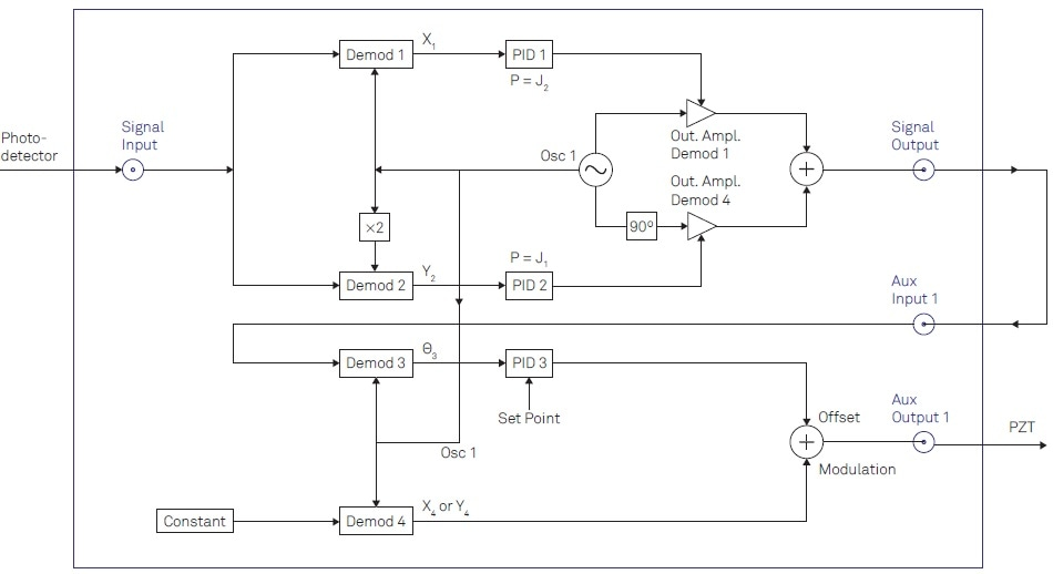 Detailed description of the instrument configuration to be implemented using the LabOne user interface. In total, 4 demodulators (Demods) of the instruments are required. Two PID controllers are used as proportionate functions to apply the Bessel coefficients. The third PID controller is used to drive the offset signal controlling the mirror displacement.