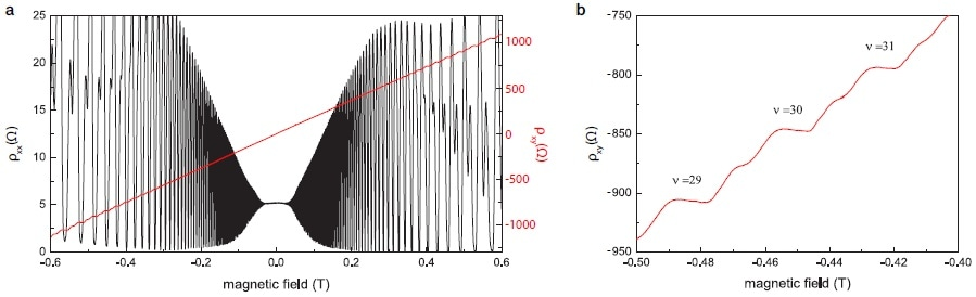 (a) Plot of longitudinal and transverse resistivity ρxx and ρxy as a function of the magnetic field B, using two lock-in amplifiers. Note that ρxy changes sign when the field direction is inverted. (b) A zoom into the measurement data from (a) shows several higher order Hall plateaus at negative fields with the prominent signatures of spin splitting between them.