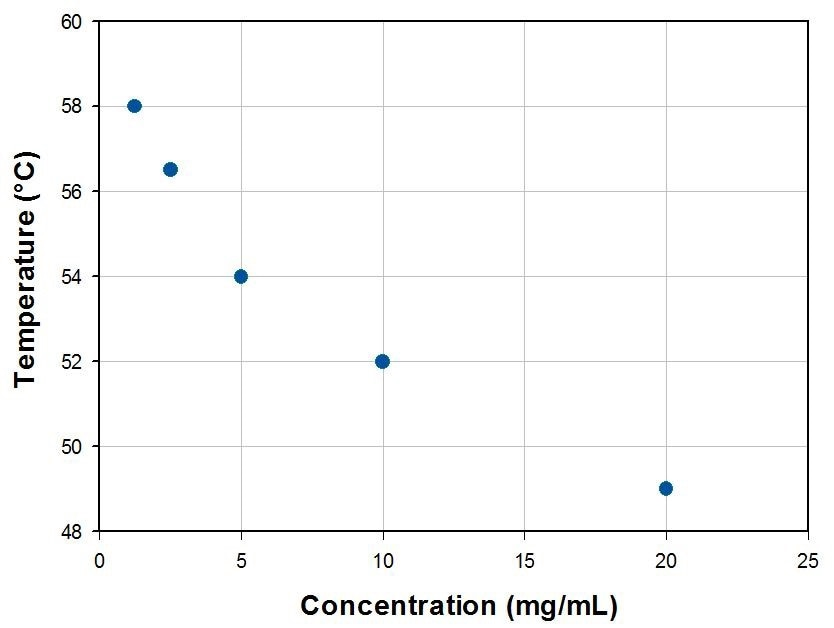 Concentration dependence of F-68's CMT