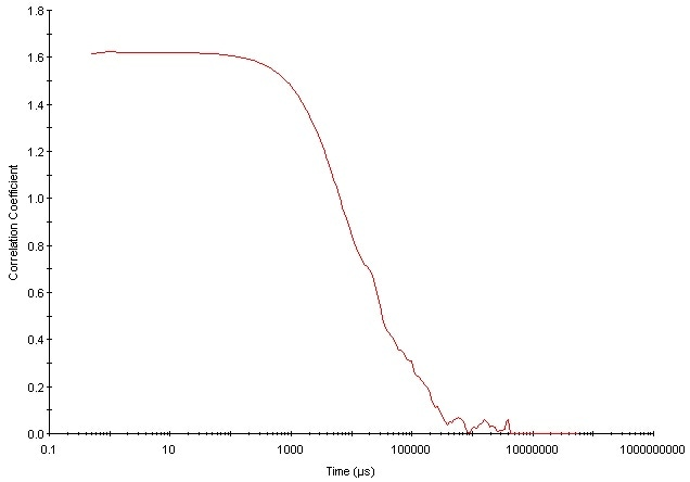 A correlation function from a sample consisting of a broad size distribution containing large, sedimenting particles.