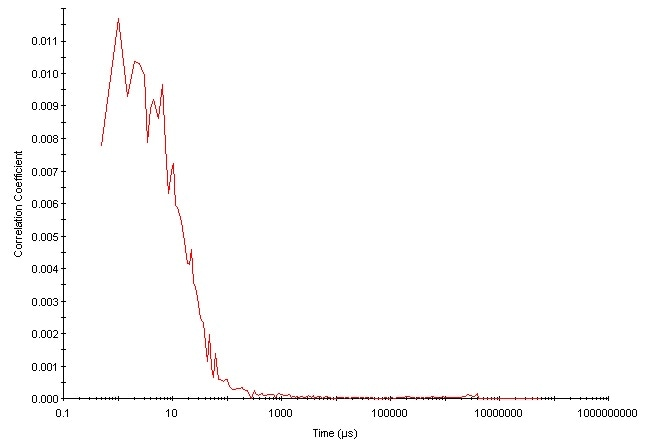 A correlation function obtained from a sample exhibiting fluorescence. Note the very low intercept value of 0.011 obtained.