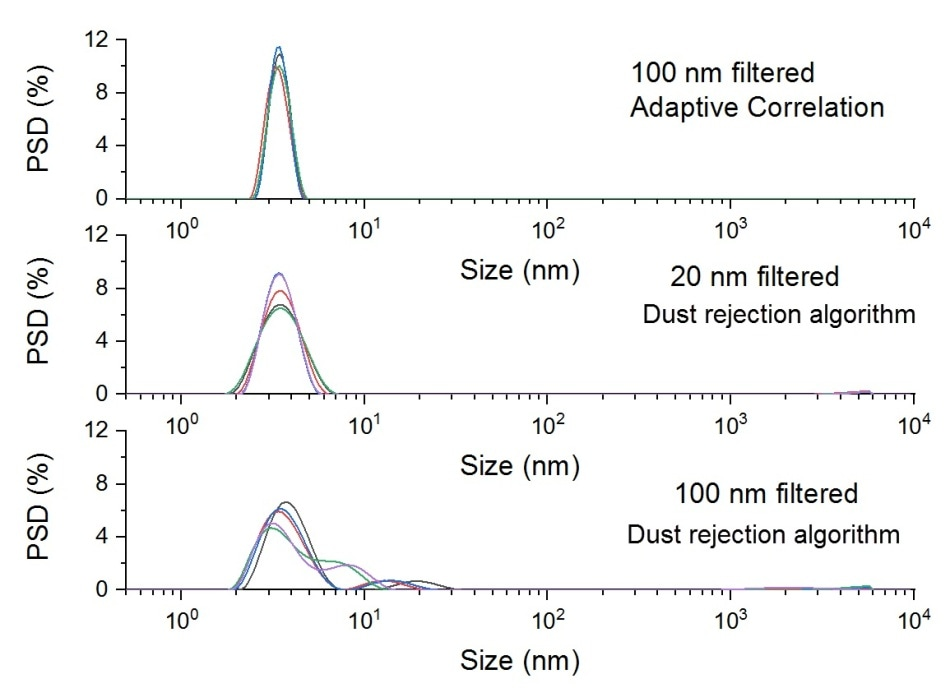 Intensity-weighted particle size distributions for samples of 1mg/ml of lysozyme dispersed in a pH4.0 Acetate buffer, filtered after dispersion using syringe filters of a different pore size and captured using different measurement processes.