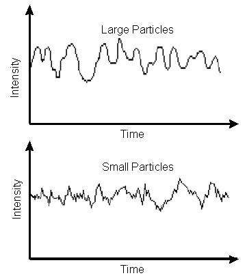 Typical intensity fluctuations for large and small particles.
