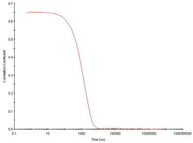 Typical correlogram from a sample containing large particles in which the correlation of the signal takes a long time to decay.