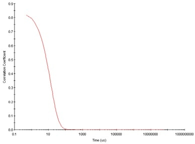 Typical correlogram from a sample containing small particles in which the correlation of the signal decays more rapidly.