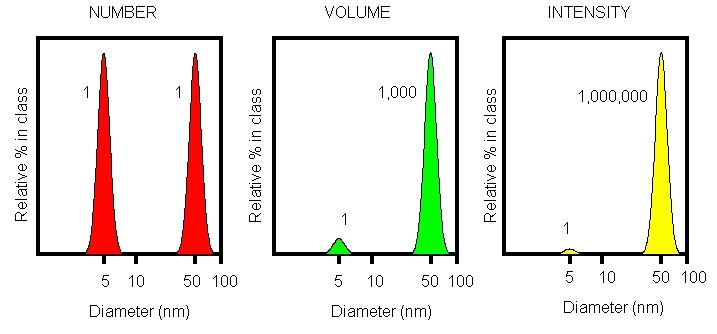 Number, volume, and intensity distributions of a bimodal mixture of 5 and 50 nm lattices present in equal numbers.