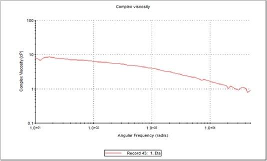 Complex viscosity (?*) versus frequency