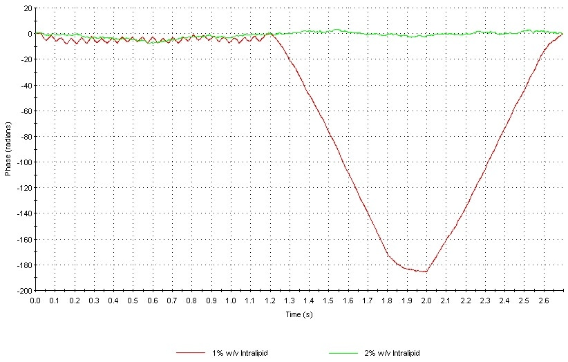 Overplot of the phase plots obtained for samples I (1% w/v) and J (2% w/v) illustrating the difference in data quality.