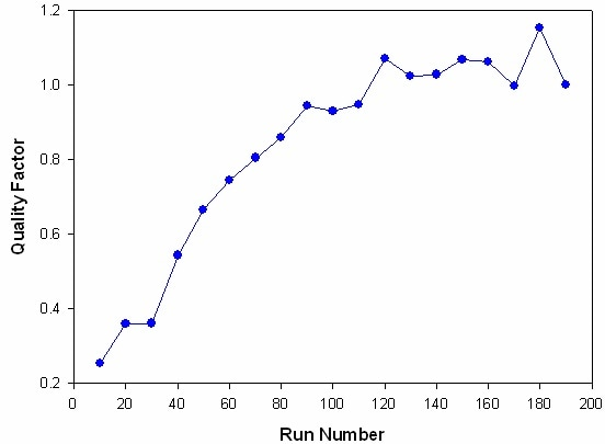 Evolution of quality factor plotted against run number