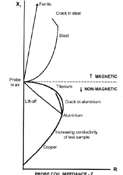Impedance plan diagram