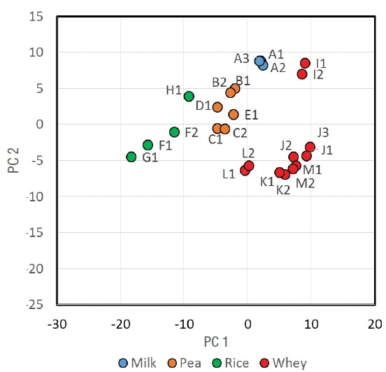 Principal component scores plot from protein powder samples using the amide I (1700–1600 cm-1) region.