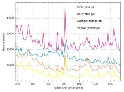 Overlays spectra from four ecstasy pills of different colors measured with the TacticID-1064. Unlike Raman devices with 785-nm laser wavelengths, the TacticID-1064 is able to significantly reduce the fluorescence from the dyes and other additives in the pills, providing distinctive Raman signatures for accurate and reliable identification.