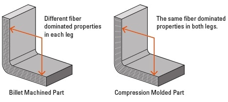 Everything You Need to Know about Compression Molding