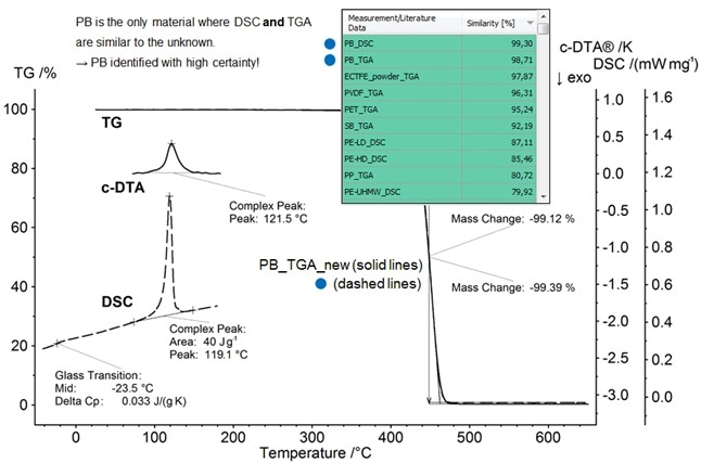 Material recognition of the polymer PB using a TGA-c-DTA® measurement and Identify.