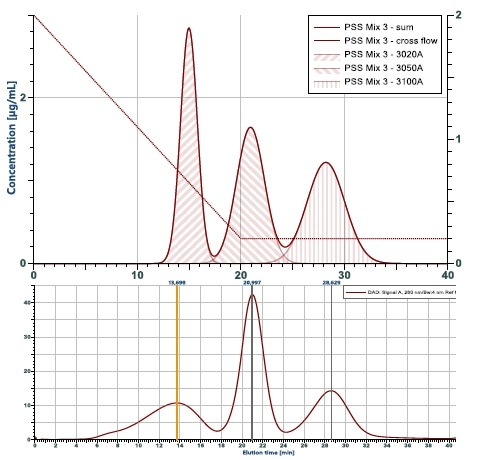 Simulation of a fractionation compared to the experi-mental outcome. Shown is the theoretical calculation of a fractogram from a mix of three particles with 10, 20 and 50 nm radius. Below is the experimental results. It comes very close to the prediction, with the exception of the wider peak for the 10 nm particle eluting first. The reason is, that this particle is not monodisperse as assumed in the theoretical calculation.