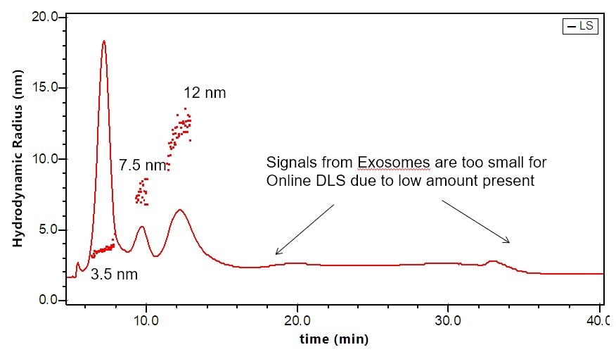 Separation and characterization of exosomes by FFF-MALS-DLS. The triple combination allows for unique characterization and understanding of these bionanoparticles. Utilizing MALS and DLS in tandem extends the range of size measurements, which has proven critical based on recent published results.