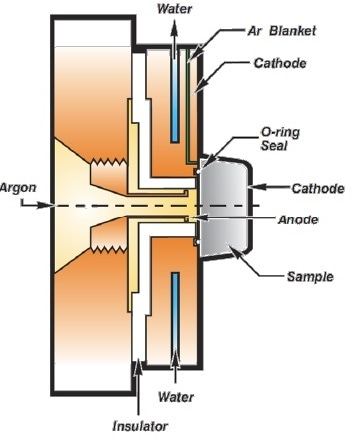 Annotated schematic diagram of LECO's modern glow discharge lamp, with many similarities to the original design by Grimm, including small distances between the end of the anode and the sample cathode, front coupling of the cathode plate to the sample, water cooling in the cathode plate, and the same direction of Ar flow.