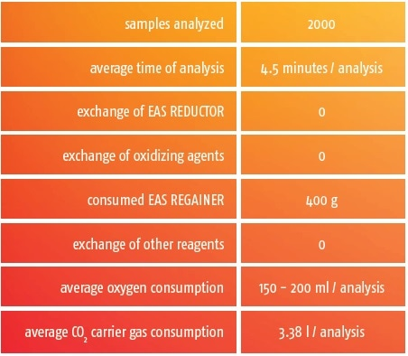 Overview of reagent usage of the rapid N exceed for 2000 analyses.