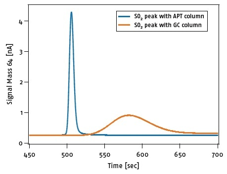 Example of the peak focusing effect of the APT technology for d34S analysis of a 0.5 mg (GC) and 0.3 mg (APT) barium sulfate sample.