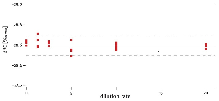 d13C analyses of glutamic acid samples with different sample weights and dilution rates. The red markers depict the individual analyses, the solid line the mean value of all analyses and the dotted line the standard 2-sigma expected precision of d13C isotope ratio analyses. The analyses show an exceptional precision over a very large range in sample sizes.