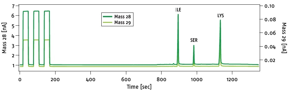 Mass 28 and 29 signals of GC-d15N analyses of an amino acid standard. For quality control reasons, three pure nitrogen monitoring gas peaks are analyzed before the sample peaks.